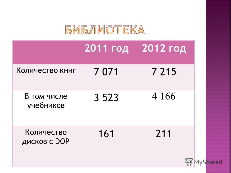 2011 год 2012 год Количество книг 7 0717 215 В том числе учебников 3 523 4 166 Количество дисков с ЭОР 161211