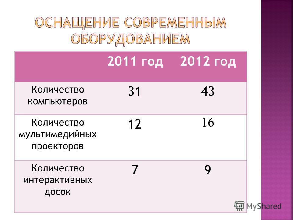 2011 год 2012 год Количество компьютеров 3143 Количество мультимедийных проекторов 12 16 Количество интерактивных досок 79