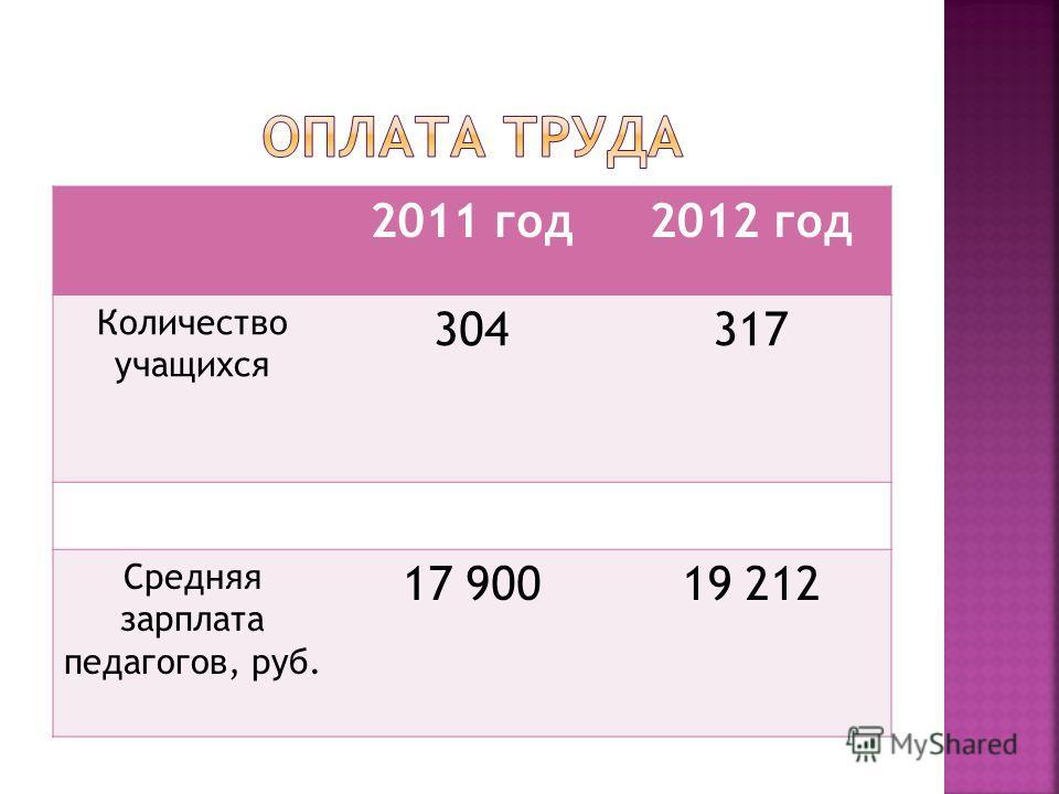 2011 год2012 год Количество учащихся 304317 Средняя зарплата педагогов, руб. 17 90019 212