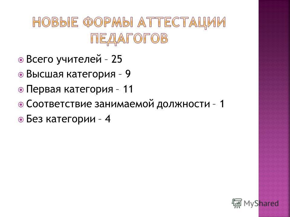 Всего учителей – 25 Высшая категория – 9 Первая категория – 11 Соответствие занимаемой должности – 1 Без категории – 4