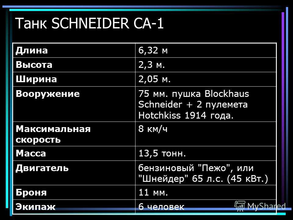 Длина6,32 м Высота2,3 м. Ширина2,05 м. Вооружение75 мм. пушка Blockhaus Schneider + 2 пулемета Hotchkiss 1914 года. Максимальная скорость 8 км/ч Масса13,5 тонн. Двигательбензиновый Пежо, или Шнейдер 65 л.с. (45 кВт.) Броня11 мм. Экипаж6 человек