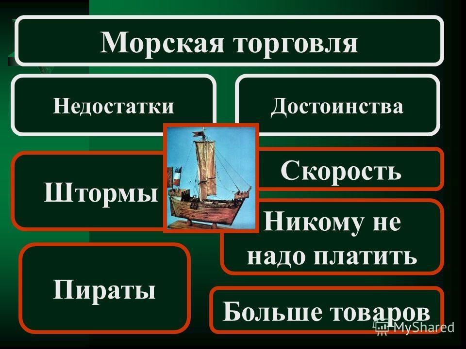 Недостатки Морская торговля Достоинства Штормы Пираты Скорость Никому не надо платить Больше товаров