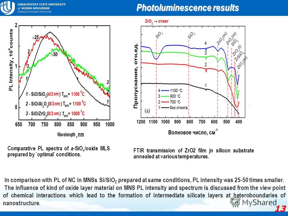 Comparative PL spectra of a -SiO x /oxide MLS prepared by `optimal` conditions. Photoluminescence results In comparison with PL of NC in MNSs Si/SiO 2 prepared at same conditions, PL intensity was 25-50 times smaller. The influence of kind of oxide l