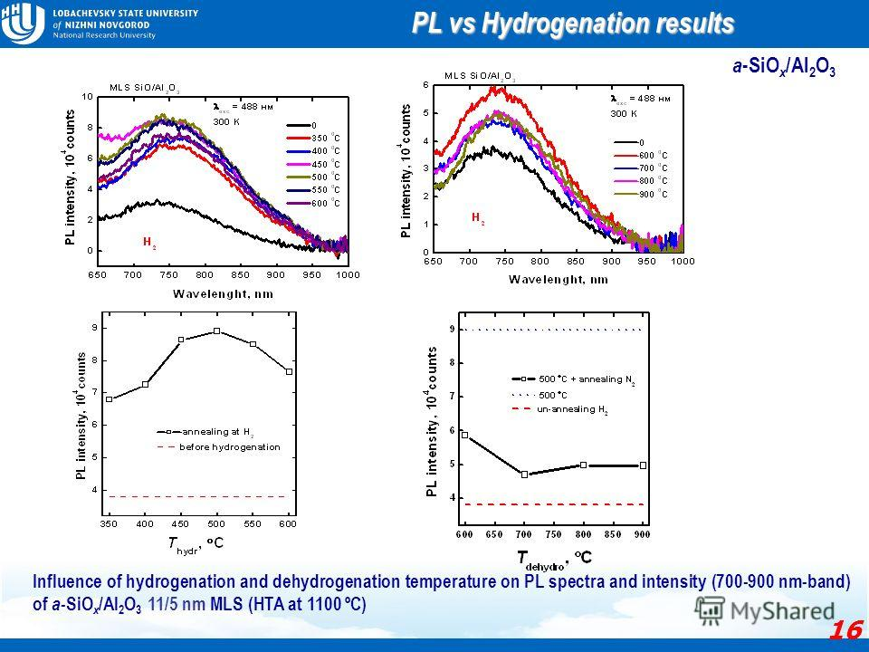 Influence of hydrogenation and dehydrogenation temperature on PL spectra and intensity (700-900 nm-band) of a -SiO x /Al 2 O 3 11/5 nm MLS (HTA at 1100 ºС) a -SiO x /Al 2 O 3 PL vs Hydrogenation results 16
