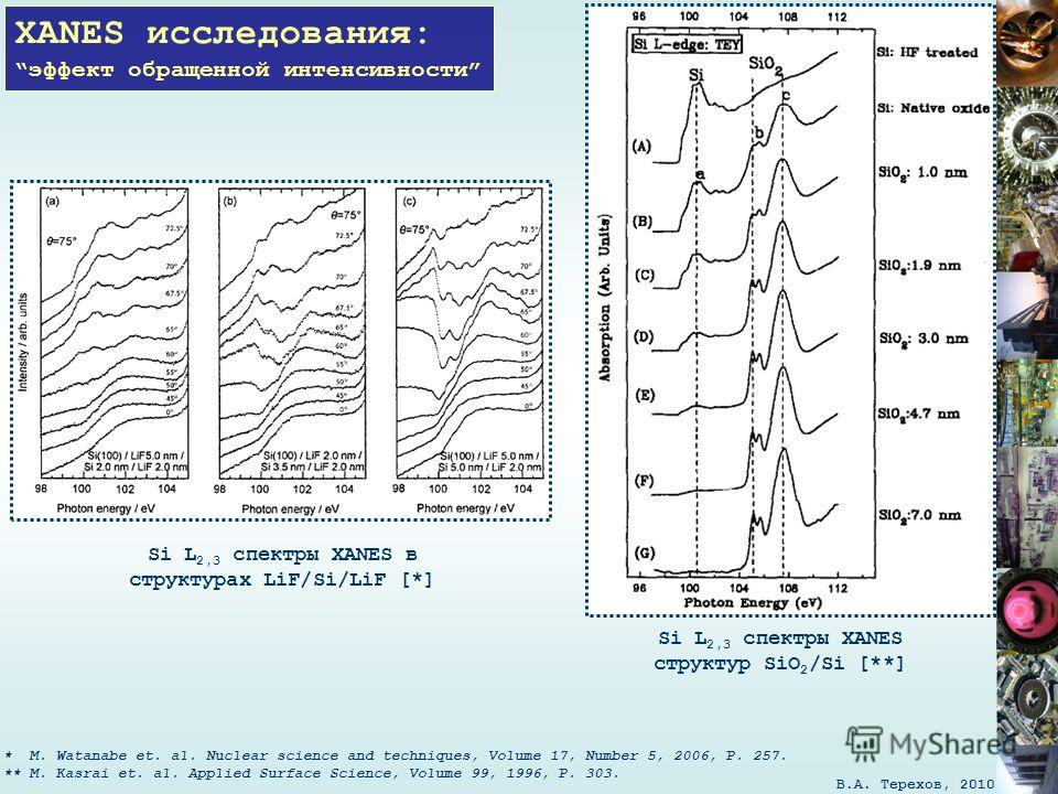 В.А. Терехов, 2010 XANES исследования: эффект обращенной интенсивности * M. Watanabe et. al. Nuclear science and techniques, Volume 17, Number 5, 2006, P. 257. ** M. Kasrai et. al. Applied Surface Science, Volume 99, 1996, P. 303. Si L 2,3 спектры XA