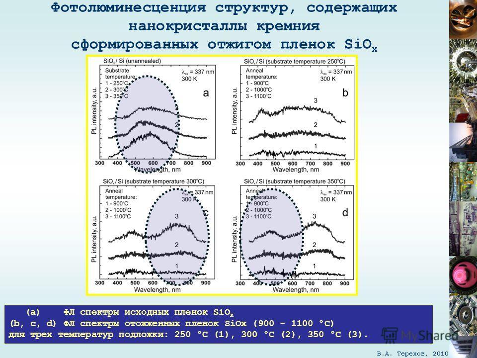 В.А. Терехов, 2010 (а) ФЛ спектры исходных пленок SiO x (b, c, d) ФЛ спектры отожженных пленок SiOx (900 - 1100 °C) для трех температур подложки: 250 °C (1), 300 °C (2), 350 °C (3). Фотолюминесценция структур, содержащих нанокристаллы кремния сформир