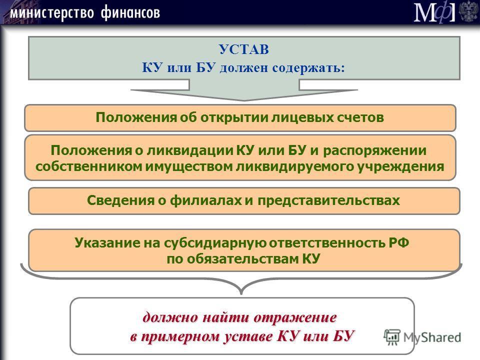 УСТАВ КУ или БУ должен содержать: Положения об открытии лицевых счетов Положения о ликвидации КУ или БУ и распоряжении собственником имуществом ликвидируемого учреждения Указание на субсидиарную ответственность РФ по обязательствам КУ должно найти от