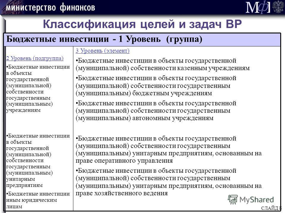 СЛАЙД 8 Классификация целей и задач ВР Бюджетные инвестиции - 1 Уровень (группа) 2 Уровень (подгруппа) Бюджетные инвестиции в объекты государственной (муниципальной) собственности государственным (муниципальным) учреждениям Бюджетные инвестиции в объ