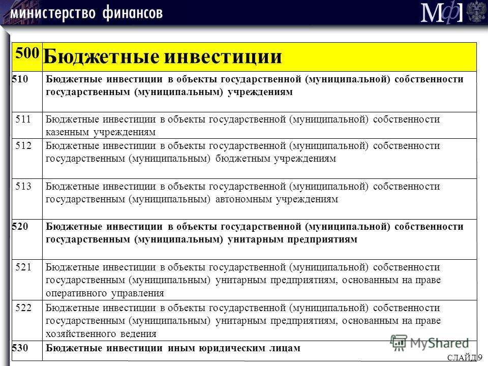 СЛАЙД 9 500 Бюджетные инвестиции 510Бюджетные инвестиции в объекты государственной (муниципальной) собственности государственным (муниципальным) учреждениям 511Бюджетные инвестиции в объекты государственной (муниципальной) собственности казенным учре