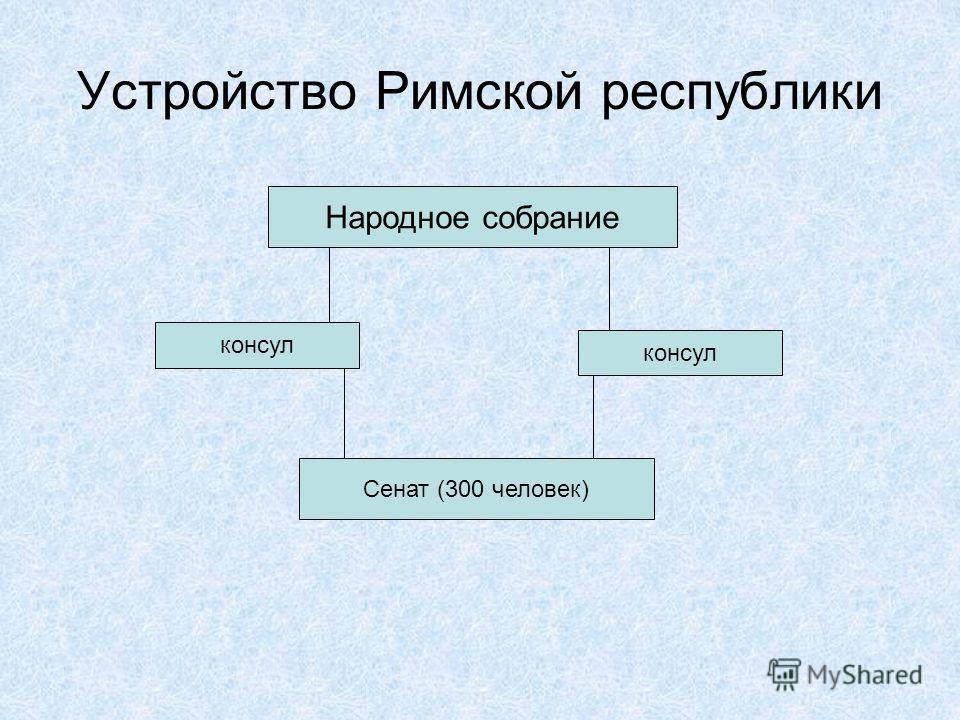 Римская республика схема управления