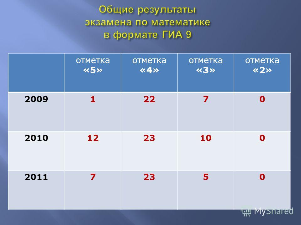 отметка «5» отметка «4» отметка «3» отметка «2» 200912270 20101223100 201172350