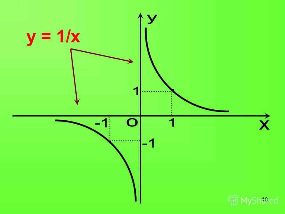 10 y = 1/x