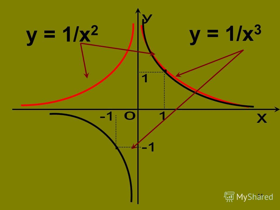 11 y = 1/x 2 y = 1/x 3