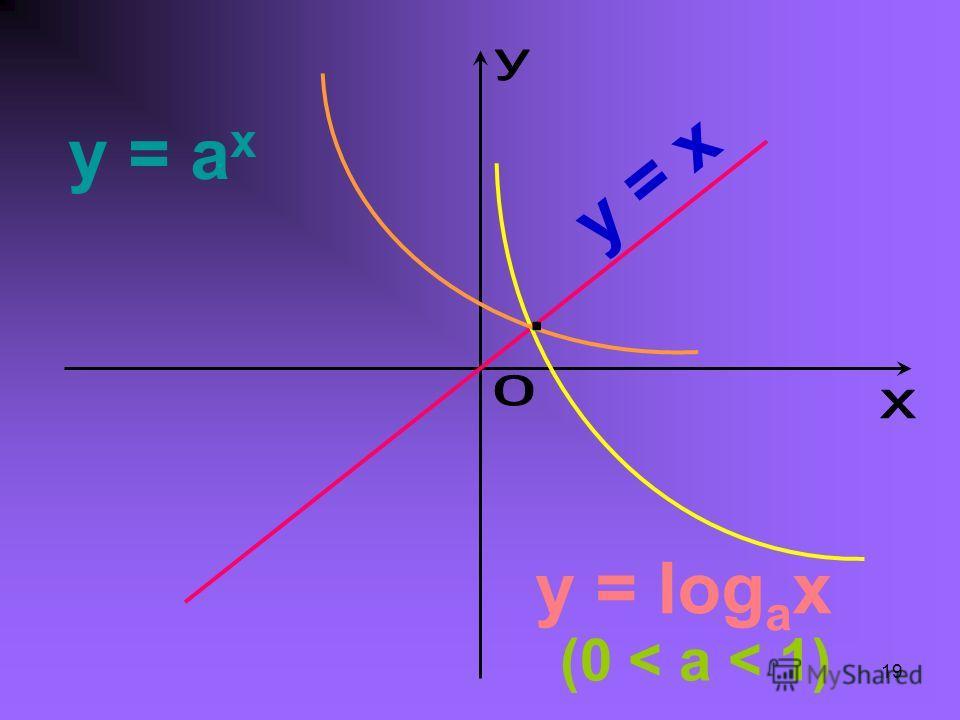 19 y = a x y = log a x y = x (0 < a < 1)