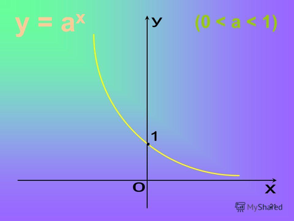 21 y = a x (0 < a < 1)