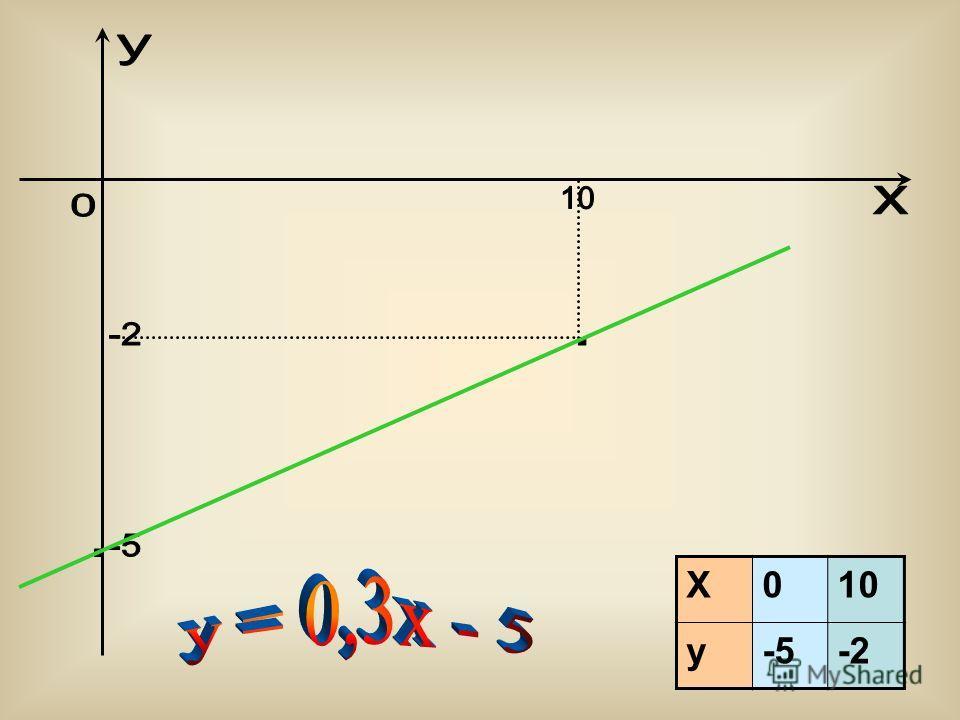 25 X010 y-5-2