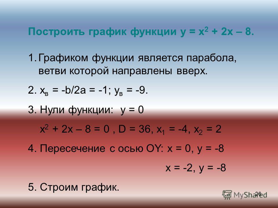 26 Построить график функции y = x 2 + 2x – 8. 1.Графиком функции является парабола, ветви которой направлены вверх. 2. x в = -b/2a = -1; y в = -9. 3. Нули функции: y = 0 x 2 + 2x – 8 = 0, D = 36, x 1 = -4, x 2 = 2 4. Пересечение с осью OY: x = 0, y =
