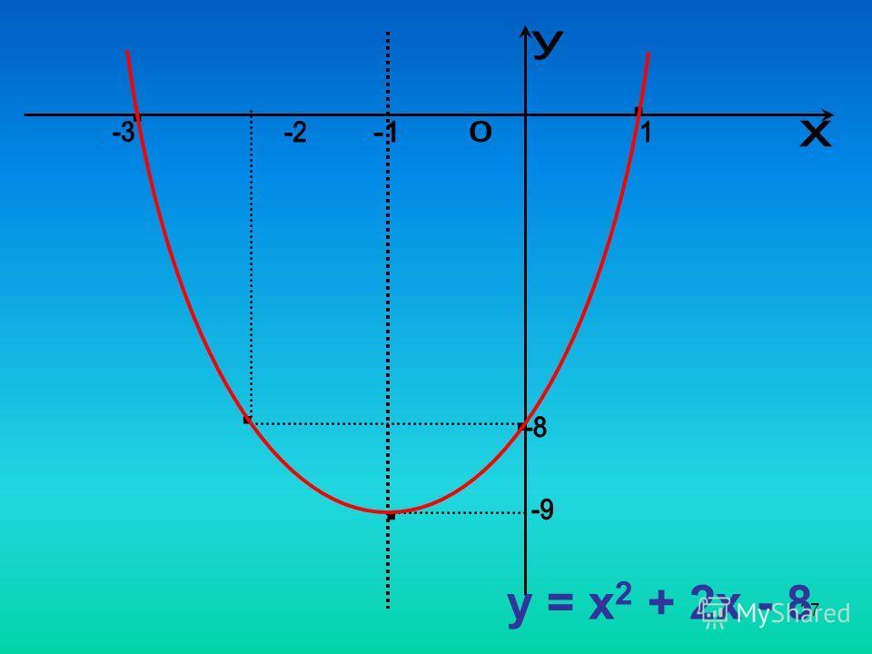 27 y = x 2 + 2x - 8