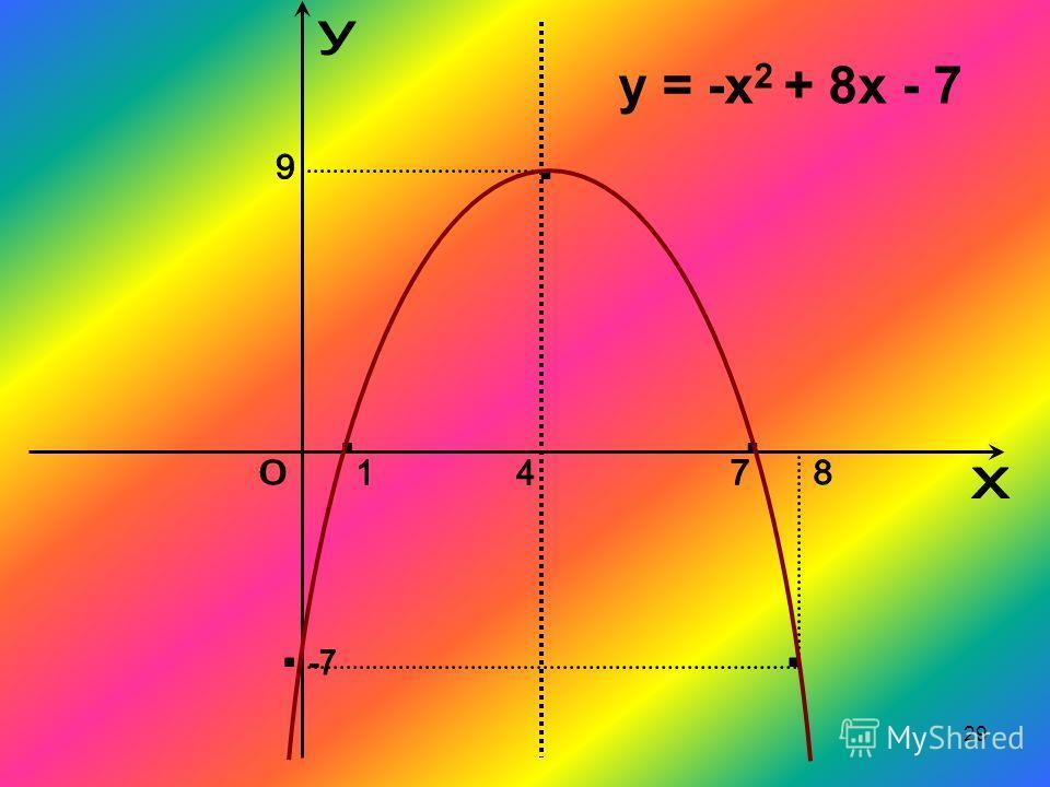 29 y = -x 2 + 8x - 7