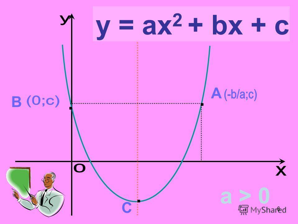 6 y = ax 2 + bx + c C B A a > 0