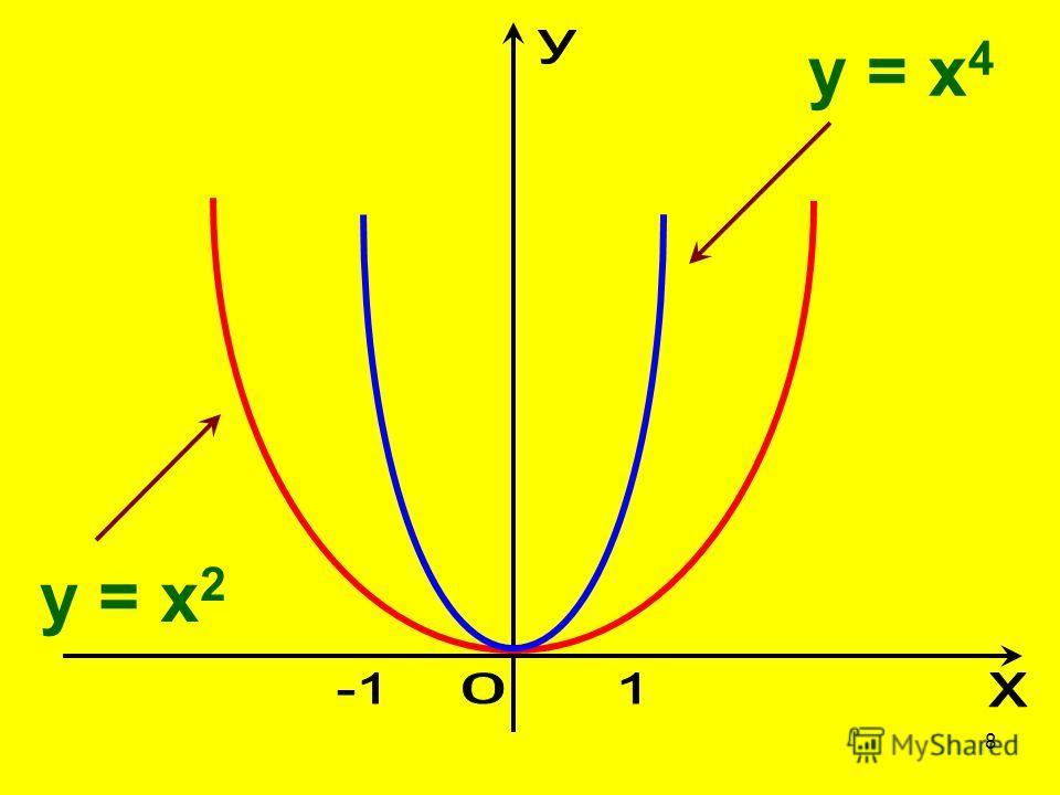 8 y = x 2 y = x 4