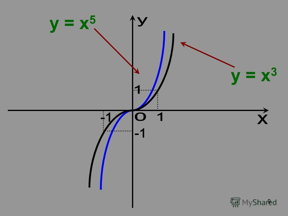 9 y = x 3 y = x 5