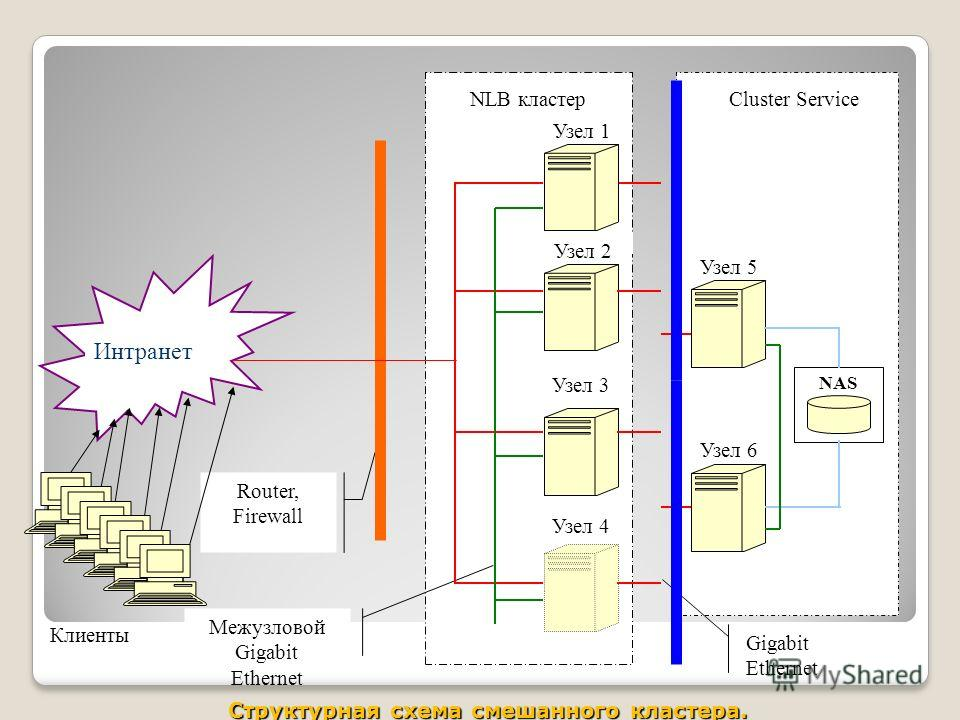 Gigabit Ethernet NLB кластер NAS Cluster Service Router, Firewall Узел 2 Узел 3 Узел 4 Узел 5 Узел 6 Межузловой Gigabit Ethernet Рис. 1. Структурная схема смешанного кластера. Интранет Узел 1 Клиенты Структурная схема смешанного кластера.
