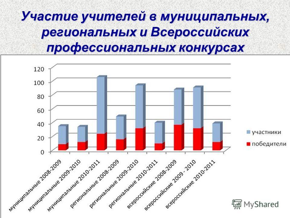 Участие учителей в муниципальных, региональных и Всероссийских профессиональных конкурсах