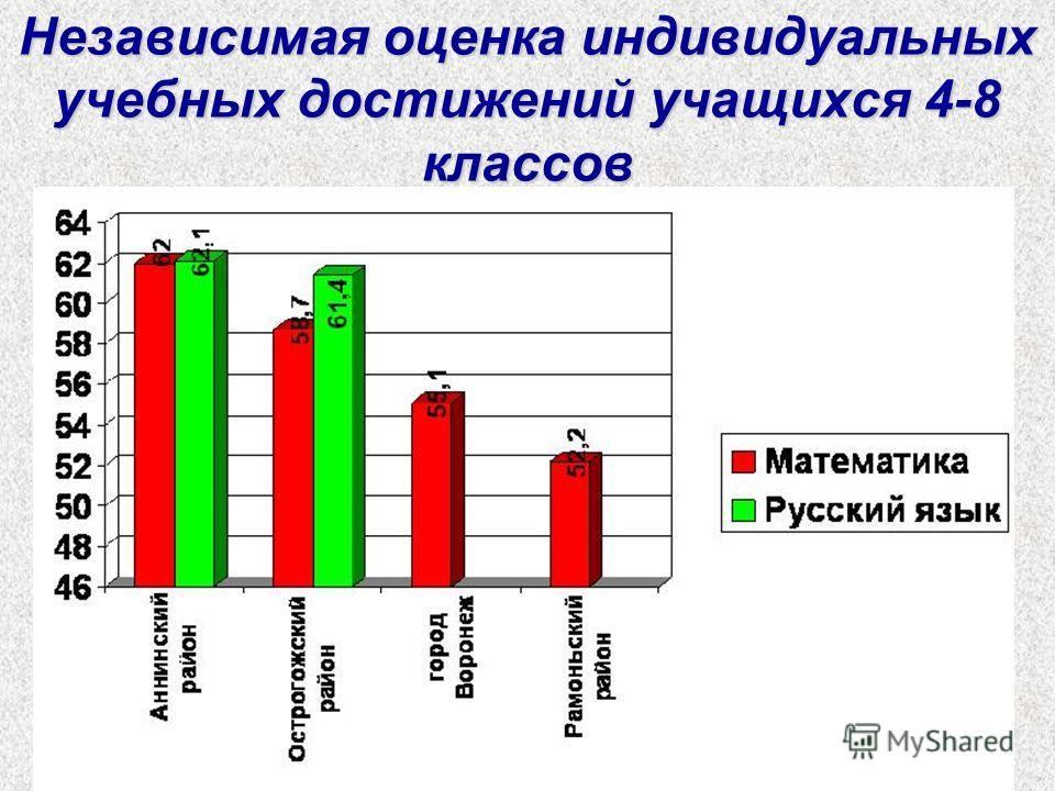 Независимая оценка индивидуальных учебных достижений учащихся 4-8 классов