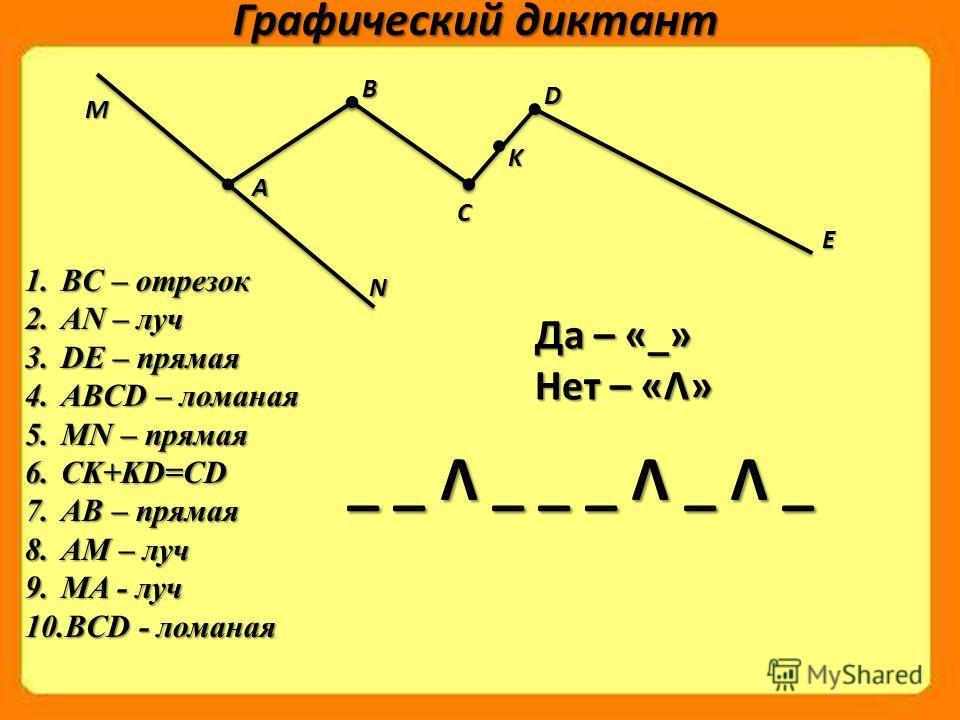 Графический диктант M N ABC K D E 1.BC – отрезок 2.AN – луч 3.DE – прямая 4.ABCD – ломаная 5.MN – прямая 6.CK+KD=CD 7.AB – прямая 8.AM – луч 9.MA - луч 10.BCD - ломаная _ _ Λ _ _ _ Λ _ Λ _ Да – «_» Нет – «Λ»