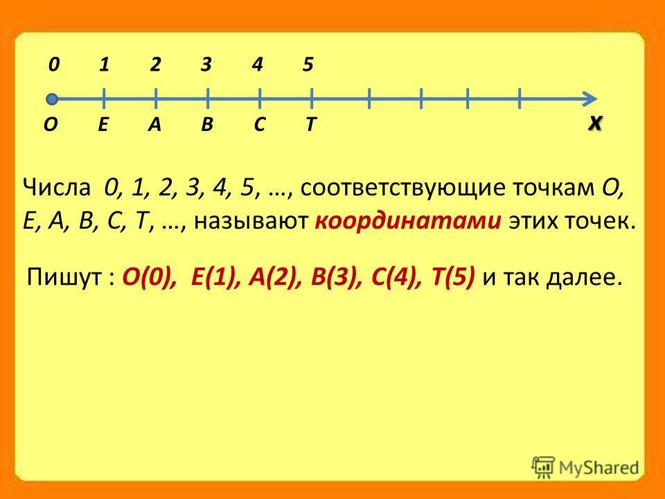 Числа 0, 1, 2, 3, 4, 5, …, соответствующие точкам О, Е, А, В, С, Т, …, называют координатами этих точек. О Е А В С Т 0 1 2 3 4 5 х Пишут : О(0), Е(1), А(2), В(3), С(4), Т(5) и так далее.