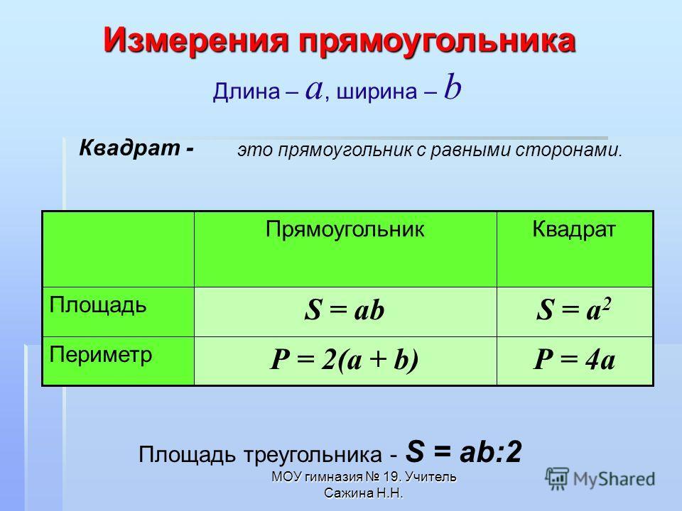 МОУ гимназия 19. Учитель Сажина Н.Н. Длина – а, ширина – b Квадрат - это прямоугольник с равными сторонами. Р = 4aР = 2(a + b) Периметр S = a 2 S = ab Площадь КвадратПрямоугольник Измерения прямоугольника Площадь треугольника - S = ab:2