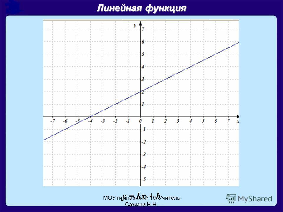 МОУ гимназия 19. Учитель Сажина Н.Н. y = kx + b Линейная функция