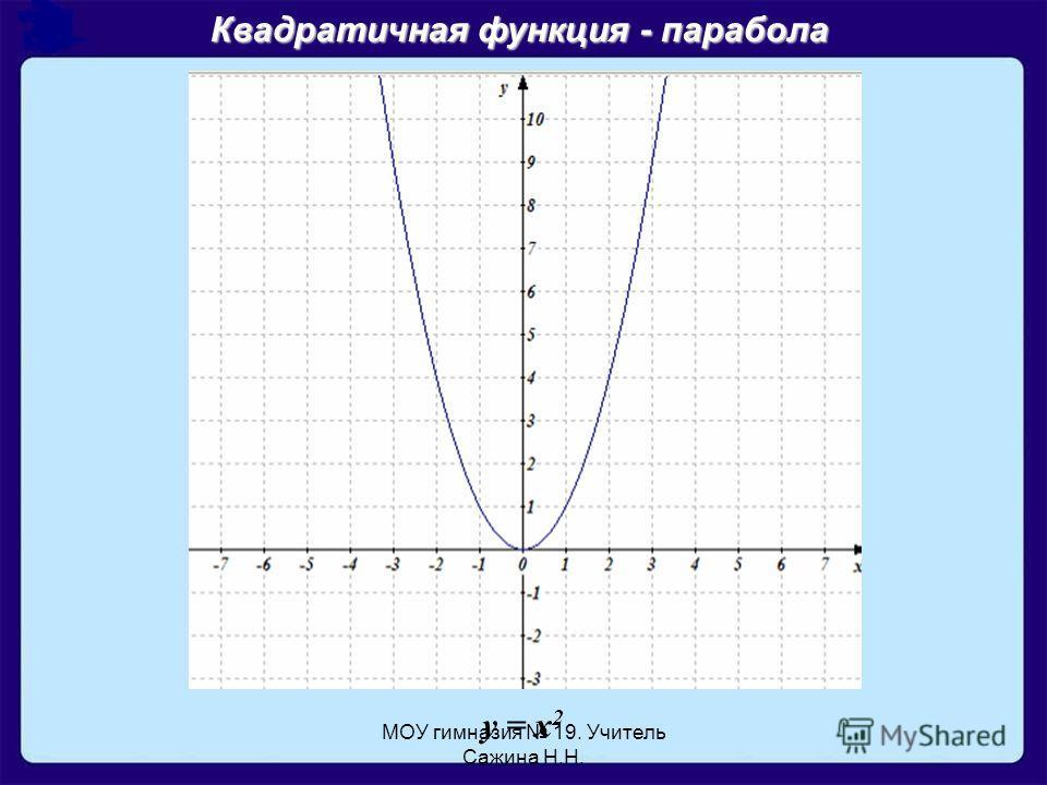 МОУ гимназия 19. Учитель Сажина Н.Н. Квадратичная функция - парабола y = x 2