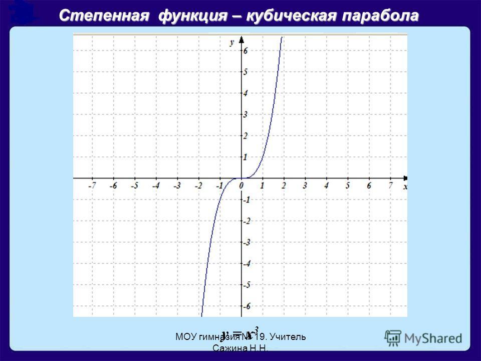 МОУ гимназия 19. Учитель Сажина Н.Н. y = x 3 Степенная функция – кубическая парабола