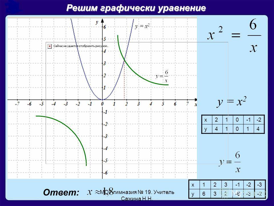 Решим графически уравнение у = х 2 х210-2 у41014 х123-2-3 у632-6-3-2 Ответ: