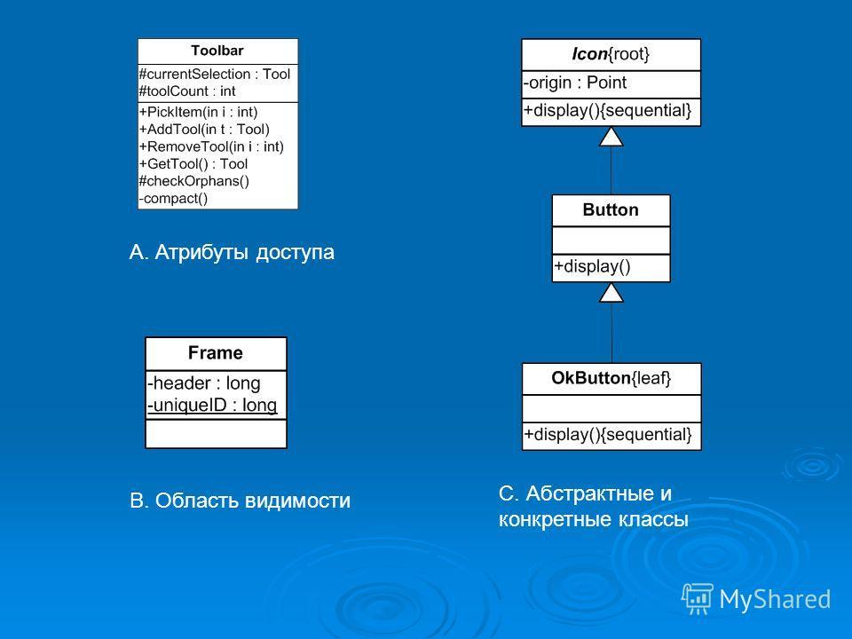 A. Атрибуты доступа B. Область видимости C. Абстрактные и конкретные классы