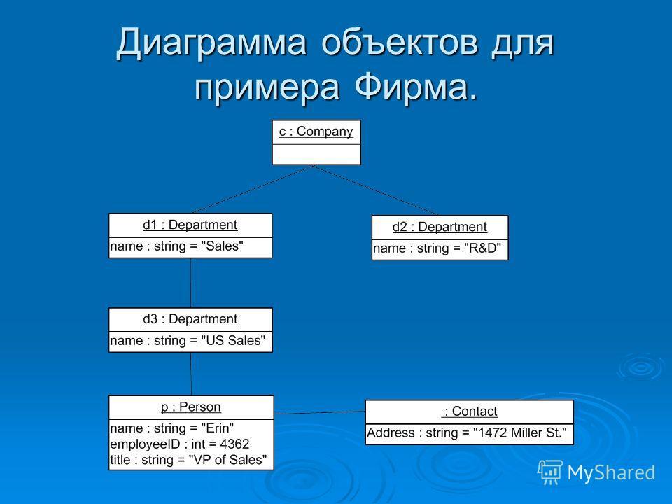 Диаграмма объектов для примера Фирма.