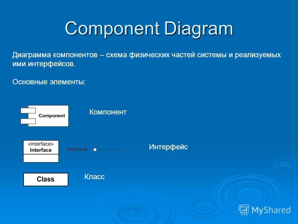 Component Diagram Диаграмма компонентов – схема физических частей системы и реализуемых ими интерфейсов. Основные элементы: Компонент Интерфейс Класс