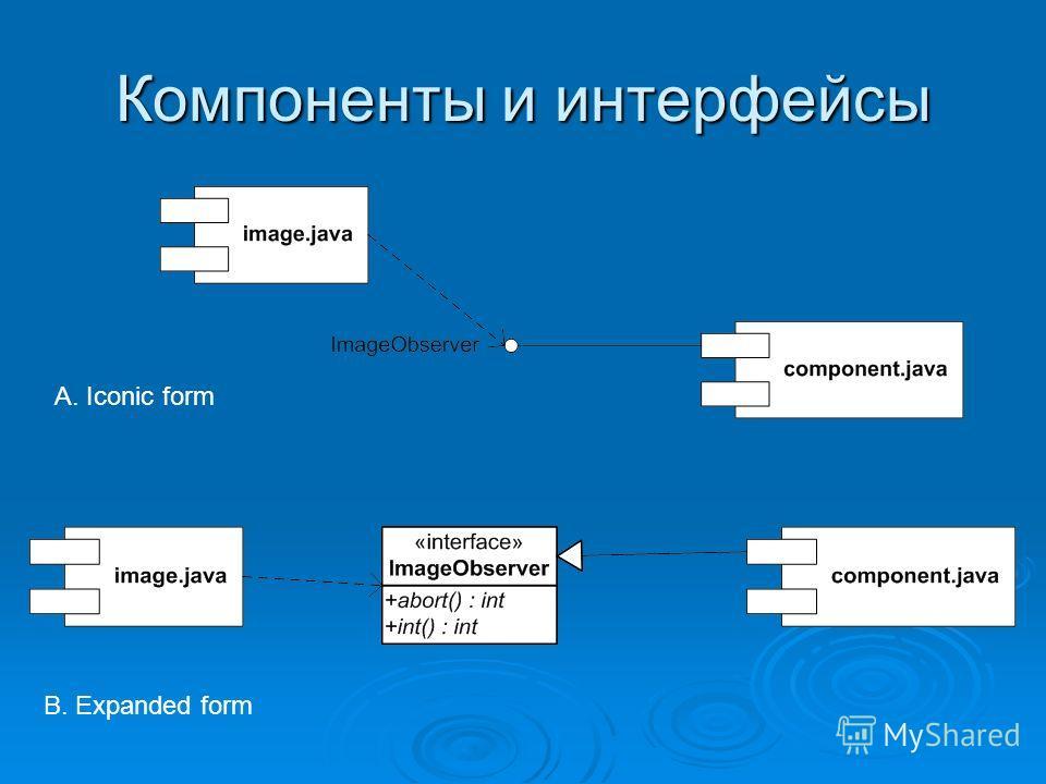 Компоненты и интерфейсы A. Iconic form B. Expanded form