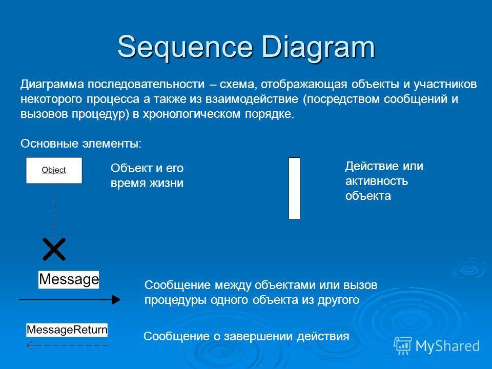 Sequence Diagram Диаграмма последовательности – схема, отображающая объекты и участников некоторого процесса а также из взаимодействие (посредством сообщений и вызовов процедур) в хронологическом порядке. Основные элементы: Объект и его время жизни Д