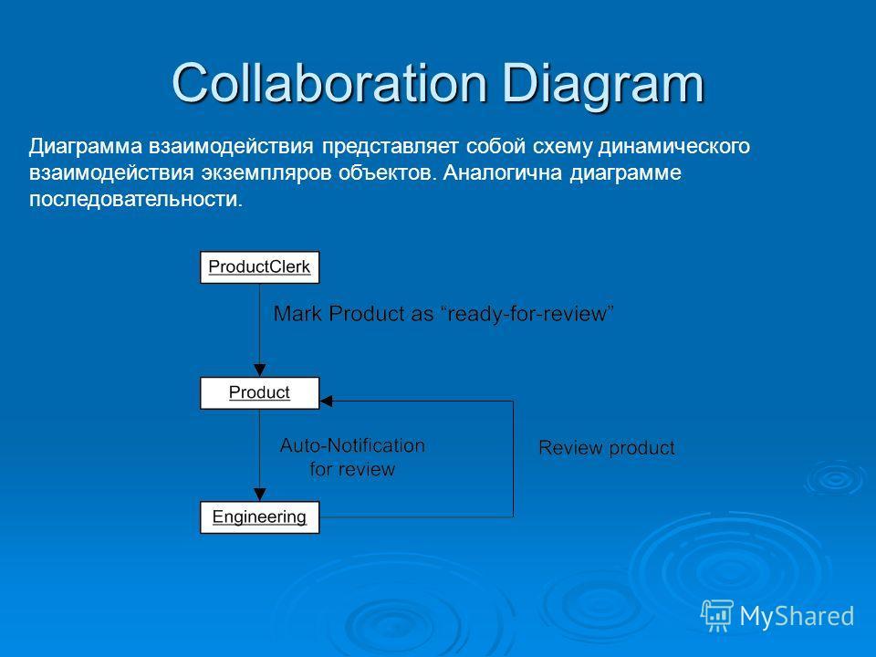 Collaboration Diagram Диаграмма взаимодействия представляет собой схему динамического взаимодействия экземпляров объектов. Аналогична диаграмме последовательности.