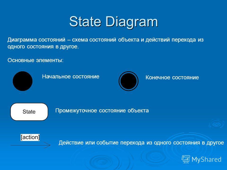 State Diagram Диаграмма состояний – схема состояний объекта и действий перехода из одного состояния в другое. Основные элементы: Начальное состояние Конечное состояние Промежуточное состояние объекта Действие или событие перехода из одного состояния