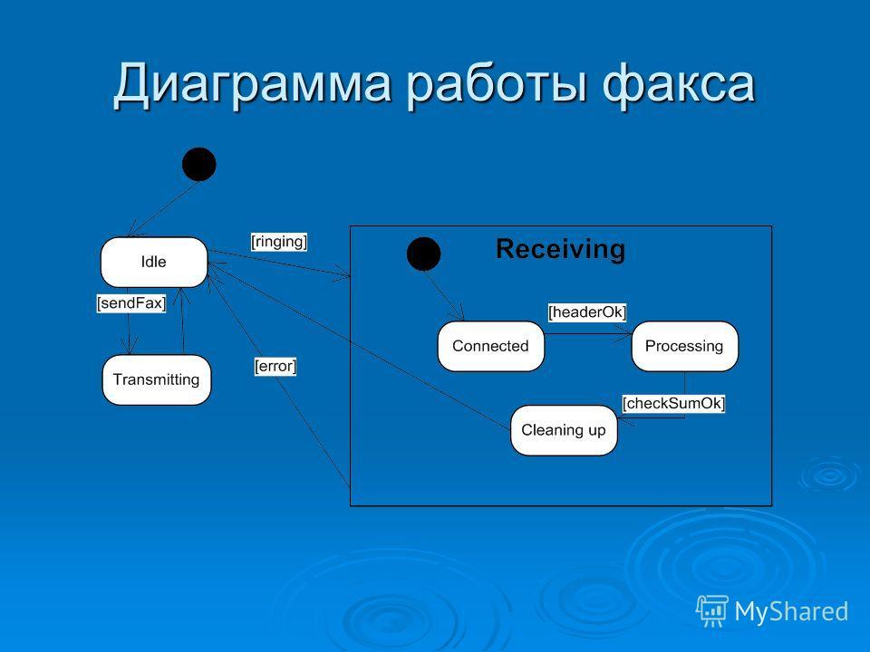 Диаграмма работы факса