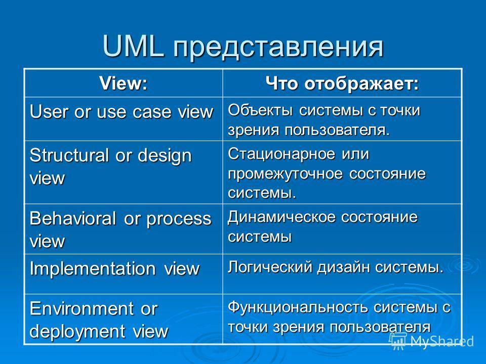UML представления View: Что отображает: User or use case view Объекты системы с точки зрения пользователя. Structural or design view Стационарное или промежуточное состояние системы. Behavioral or process view Динамическое состояние системы Implement