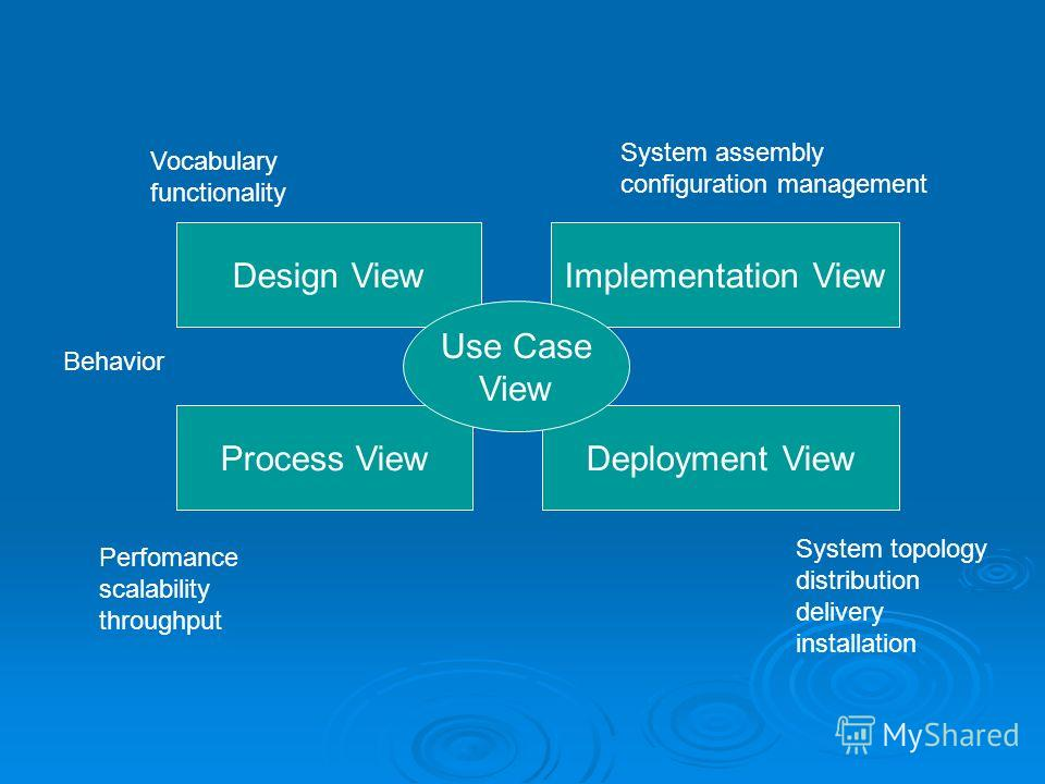 Design ViewImplementation View Process ViewDeployment View Use Case View Vocabulary functionality System topology distribution delivery installation System assembly configuration management Perfomance scalability throughput Behavior