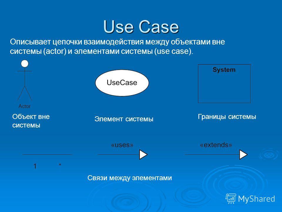 Use Case Описывает цепочки взаимодействия между объектами вне системы (actor) и элементами системы (use case). Объект вне системы Элемент системы Границы системы Связи между элементами