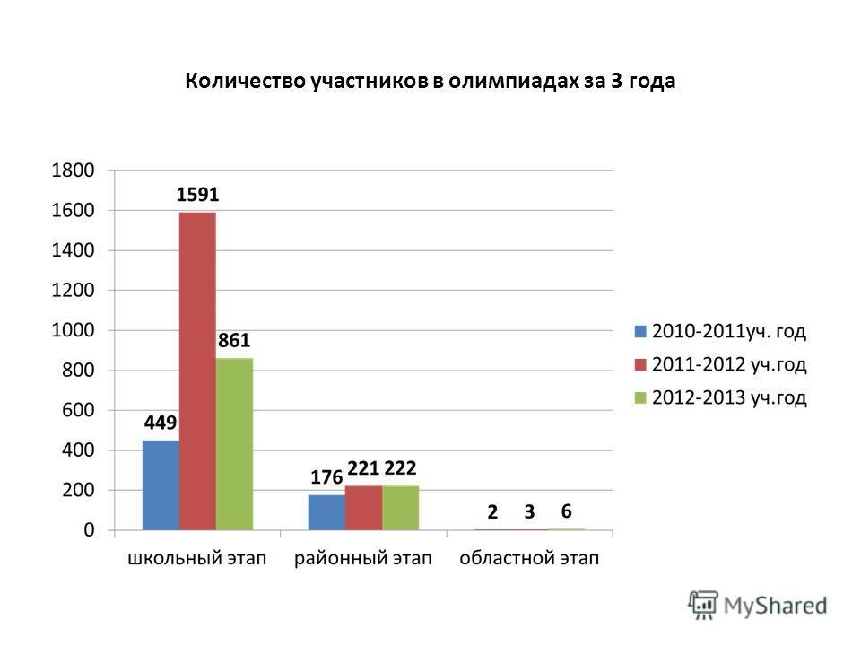 Количество участников в олимпиадах за 3 года