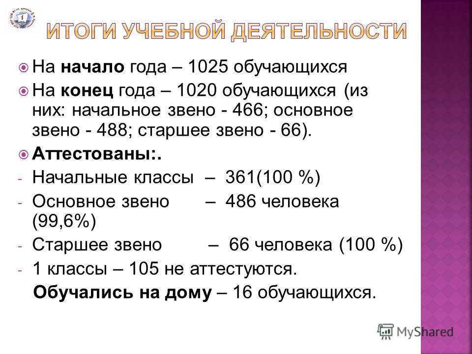 На начало года – 1025 обучающихся На конец года – 1020 обучающихся (из них: начальное звено - 466; основное звено - 488; старшее звено - 66). Аттестованы:. - Начальные классы – 361(100 %) - Основное звено – 486 человека (99,6%) - Старшее звено – 66 ч