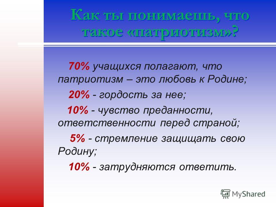 Как ты понимаешь, что такое «патриотизм»? 70% учащихся полагают, что патриотизм – это любовь к Родине; 20% - гордость за нее; 10% - чувство преданности, ответственности перед страной; 5% - стремление защищать свою Родину; 10% - затрудняются ответить.